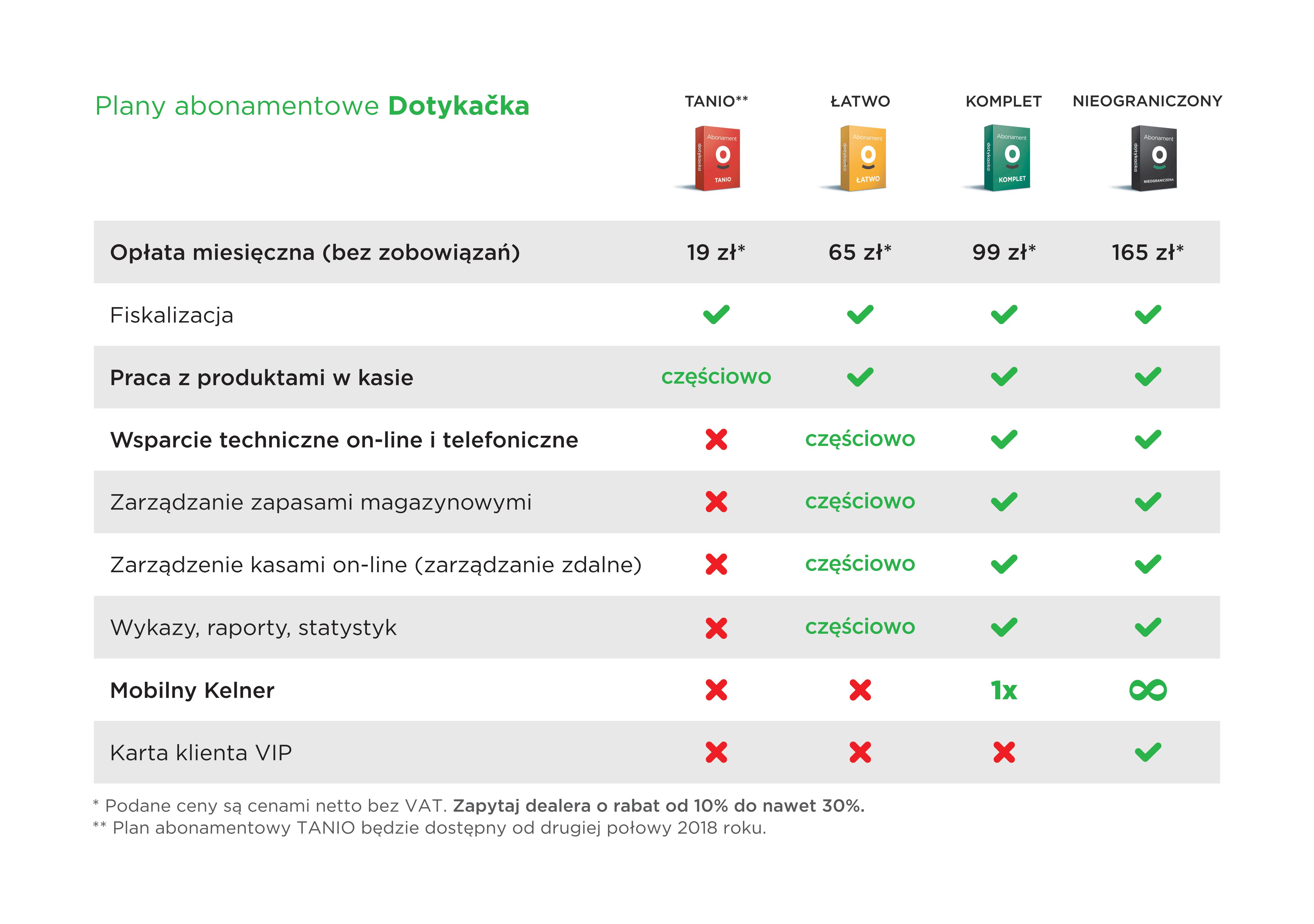Dotykacka Abonamenty Sale System Warszawa